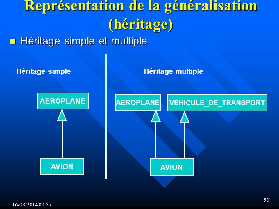 Représentation de la généralisation (héritage)