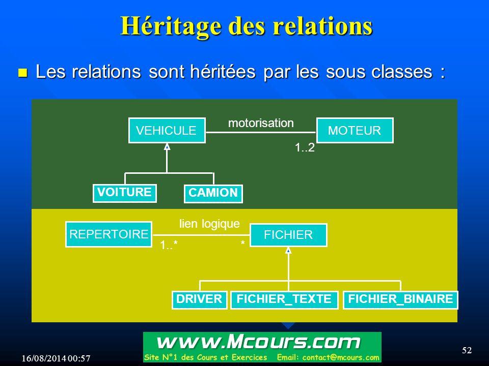 Héritage des relations