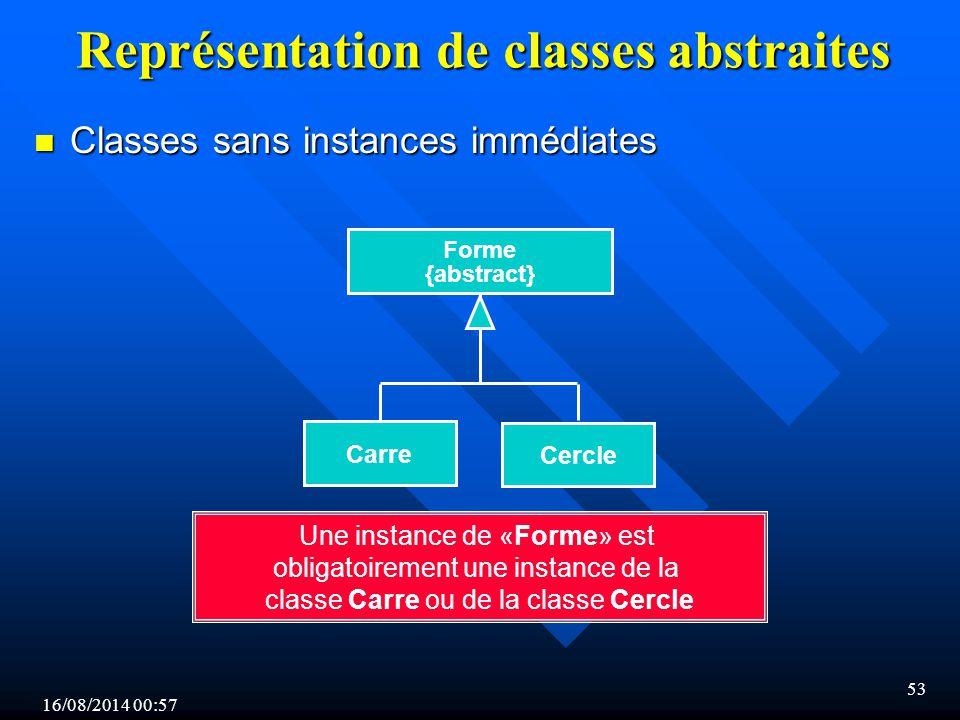 Représentation de classes abstraites