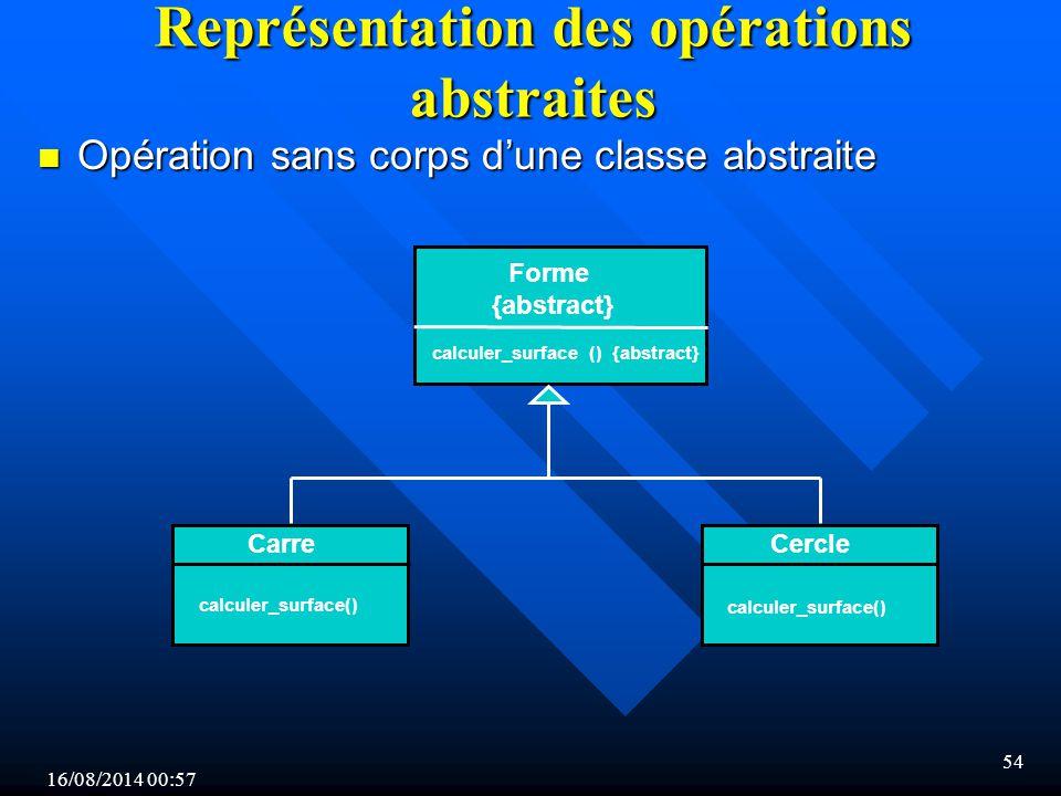 Représentation des opérations abstraites