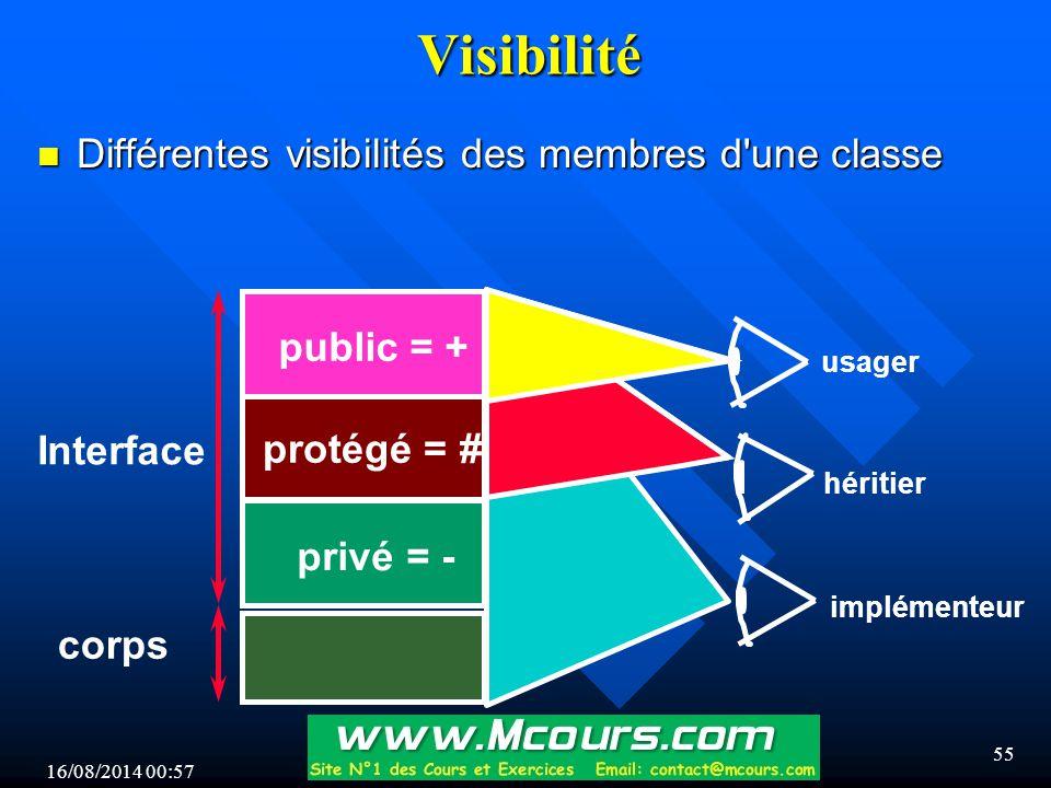 Visibilité Différentes visibilités des membres d une classe public = +