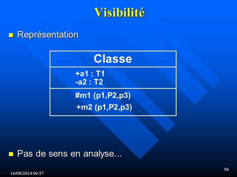 Visibilité Classe Représentation Pas de sens en analyse... +a1 : T1