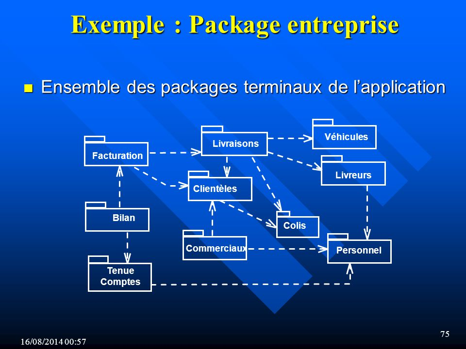 Exemple : Package entreprise