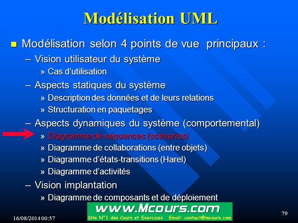 Modélisation UML Modélisation selon 4 points de vue principaux :