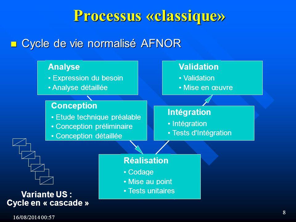 Processus «classique»