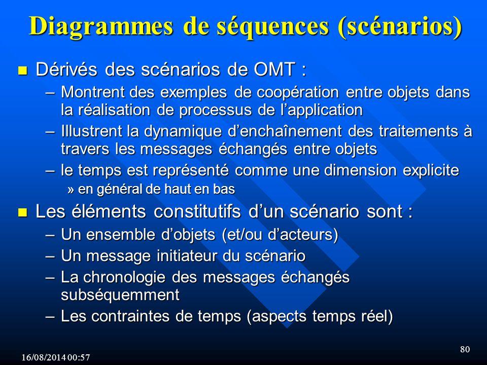 Diagrammes de séquences (scénarios)