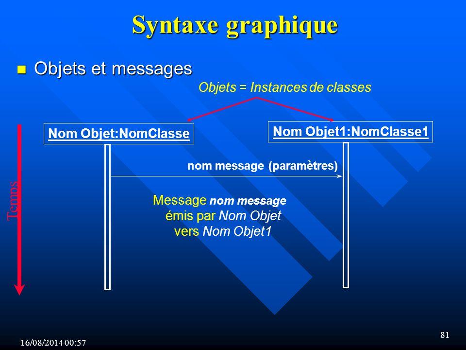 Syntaxe graphique Objets et messages Temps