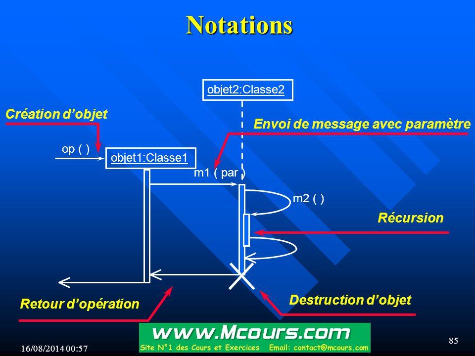 Notations Création d'objet Envoi de message avec paramètre Récursion