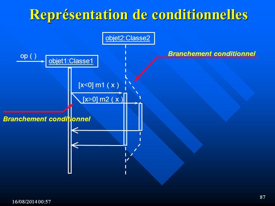 Représentation de conditionnelles
