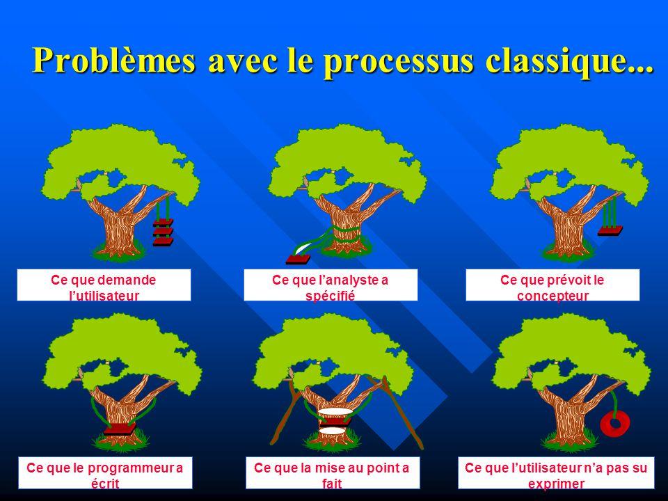 Problèmes avec le processus classique...