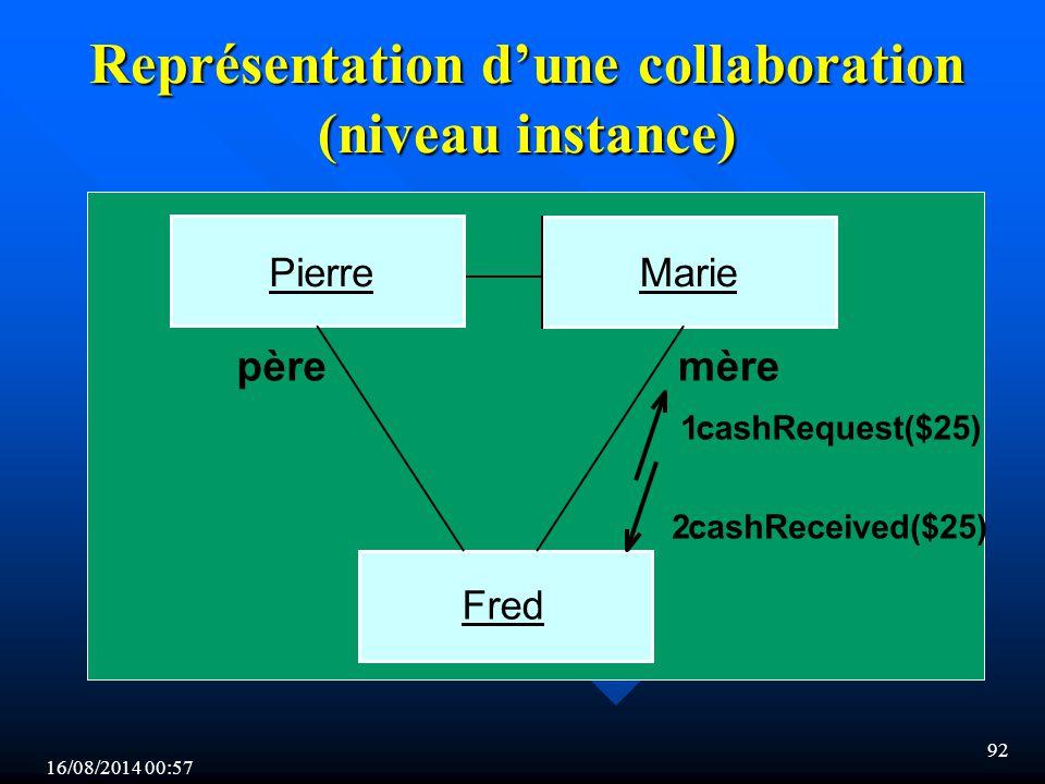 Représentation d'une collaboration (niveau instance)