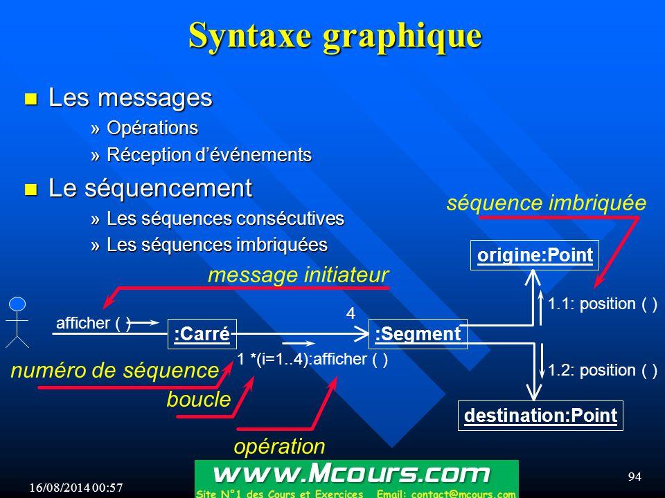 Syntaxe graphique Les messages Le séquencement séquence imbriquée