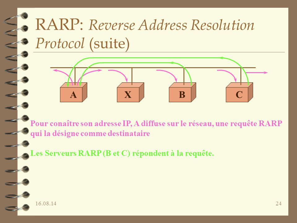 RARP: Reverse Address Resolution Protocol (suite)