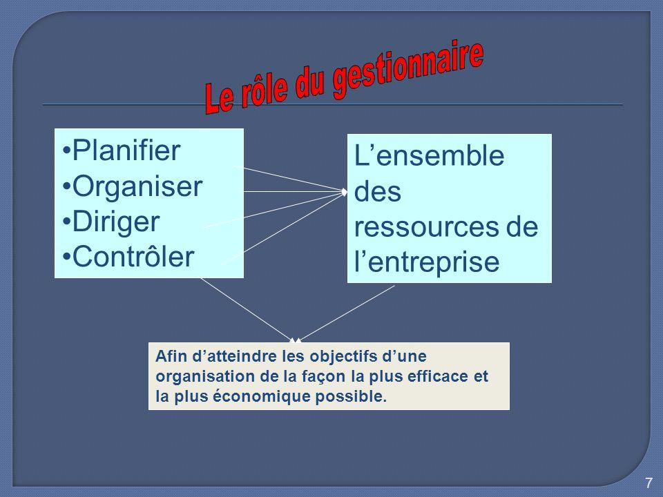 Le rôle du gestionnaire
