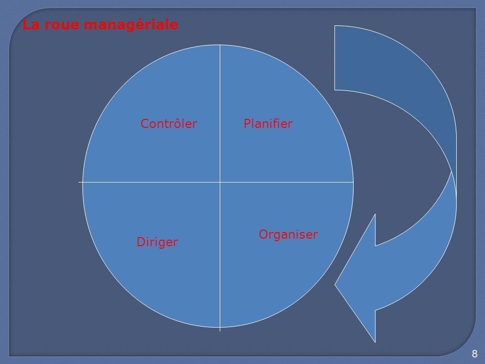 La roue managériale Contrôler Planifier Organiser Diriger