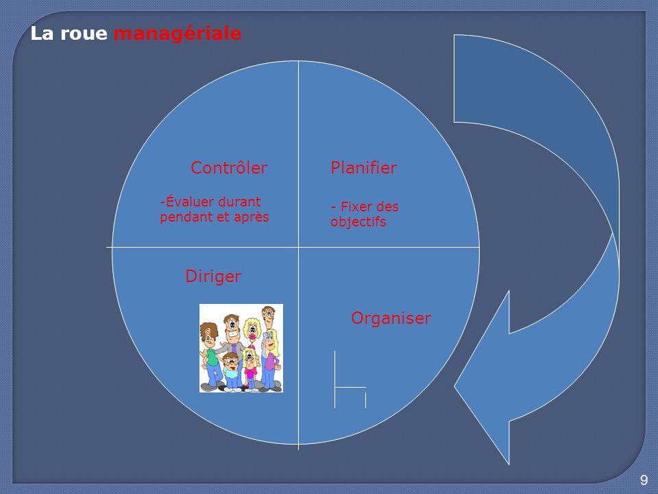 La roue managériale Contrôler Planifier Diriger Organiser