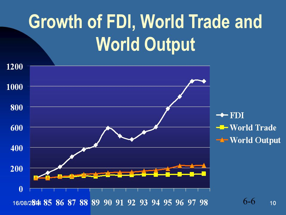 Growth of FDI, World Trade and World Output