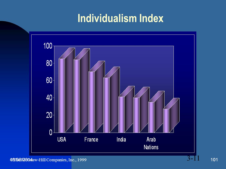 Individualism Index 3-11 05/04/2017