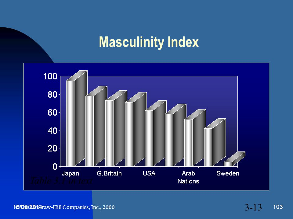 Masculinity Index Table 3.1 in text 3-13 05/04/2017