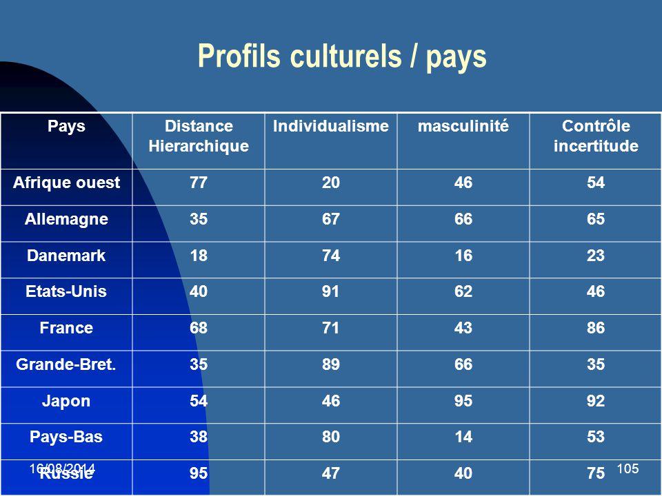 Profils culturels / pays