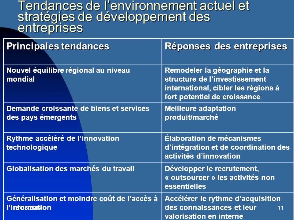 Tendances de l'environnement actuel et stratégies de développement des entreprises