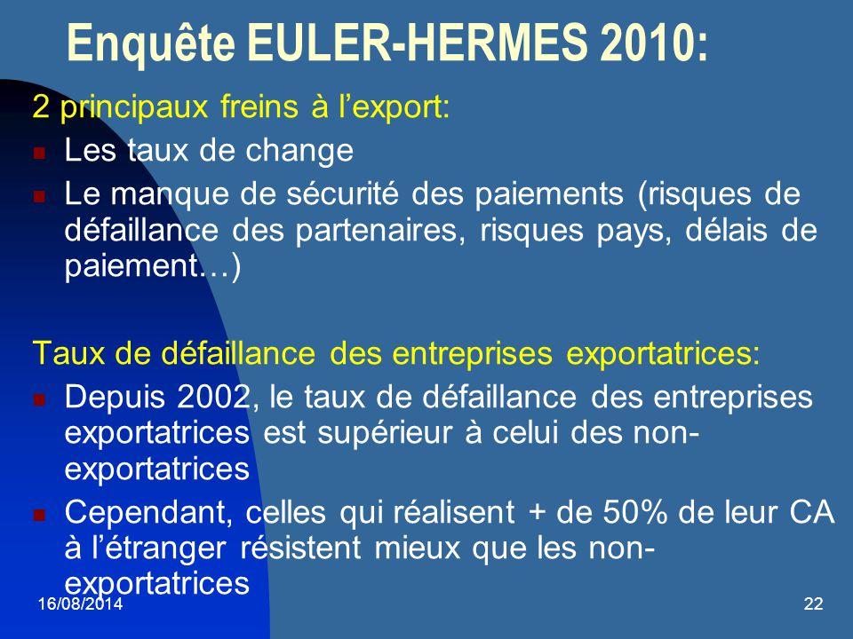 Enquête EULER-HERMES 2010:
