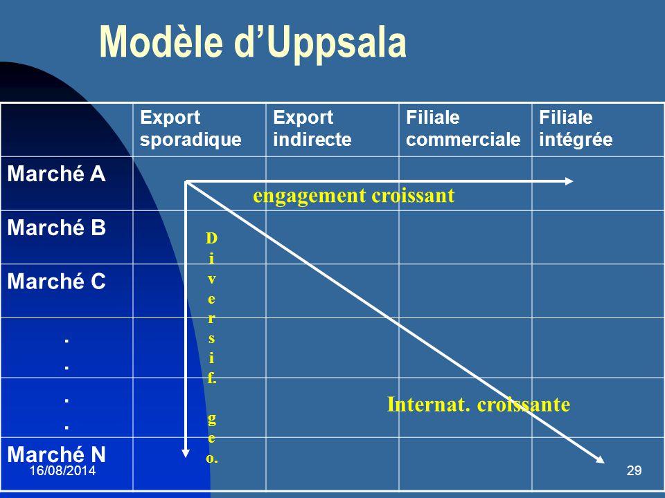 Modèle d'Uppsala Marché A Marché B Marché C . . engagement croissant