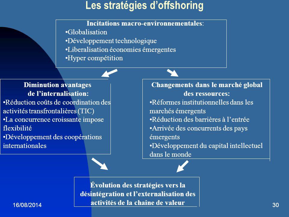 Les stratégies d'offshoring