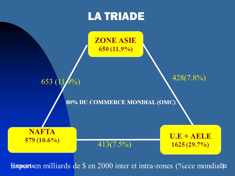 Export en milliards de $ en 2000 inter et intra-zones (%cce mondial)