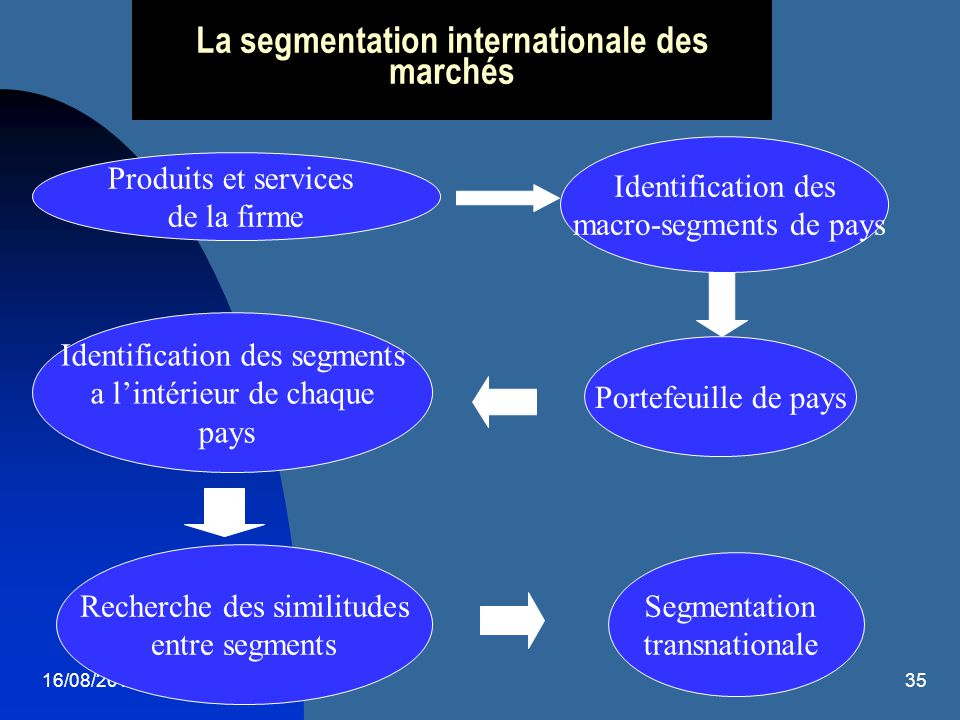 La segmentation internationale des marchés