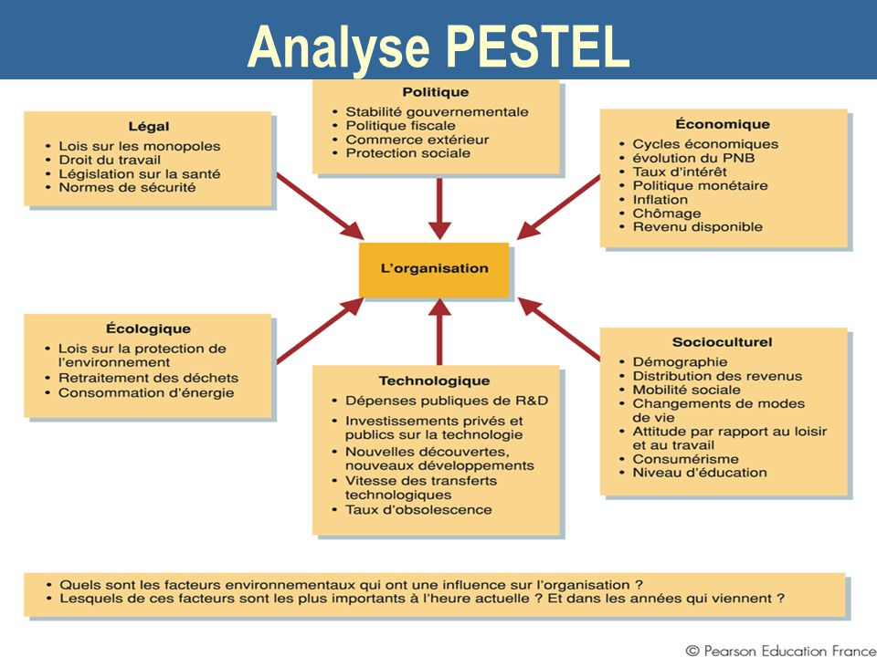 Analyse PESTEL 05/04/2017