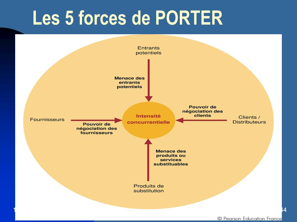 Management international ppt t l charger - Les forces concurrentielles de porter ...