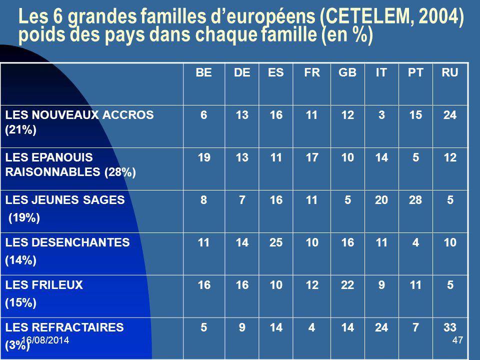 Les 6 grandes familles d'européens (CETELEM, 2004) poids des pays dans chaque famille (en %)