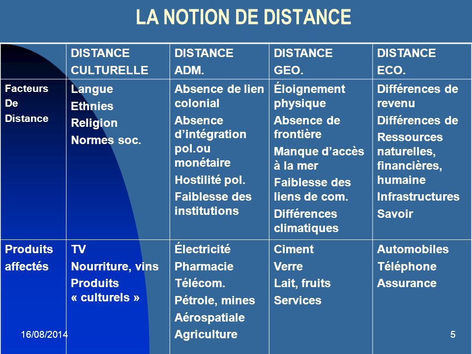 LA NOTION DE DISTANCE DISTANCE CULTURELLE ADM. GEO. ECO. Langue
