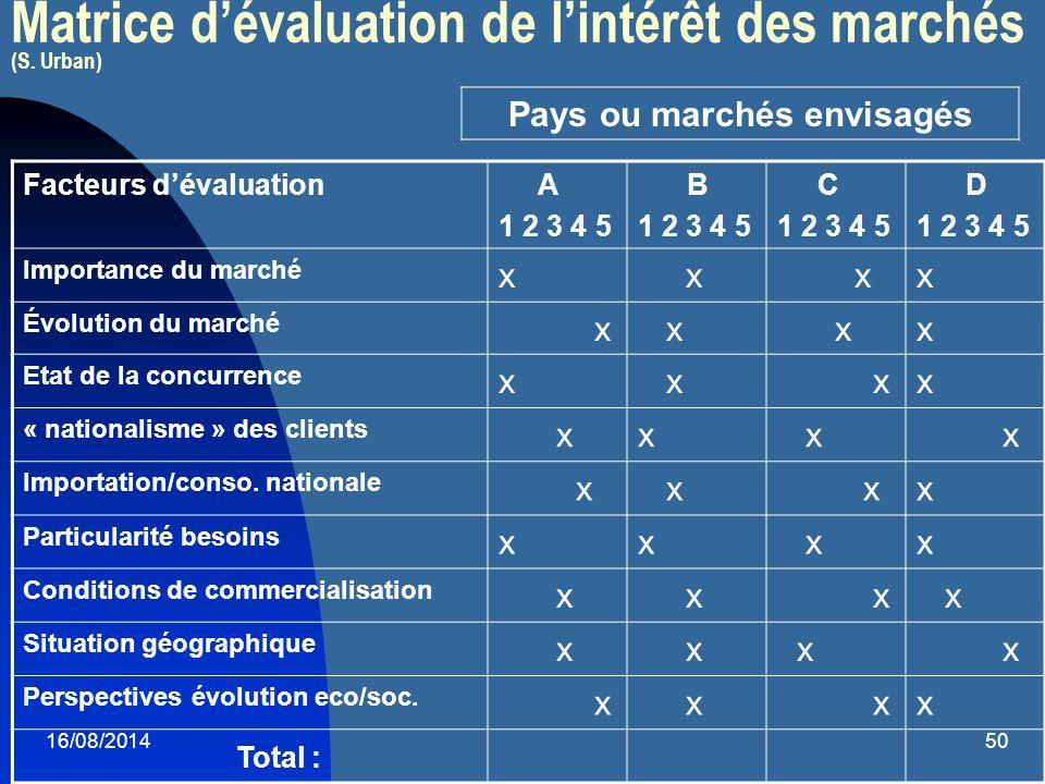 Matrice d'évaluation de l'intérêt des marchés (S. Urban)