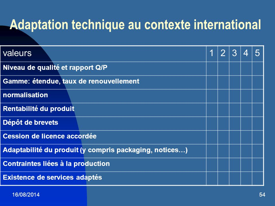 Adaptation technique au contexte international