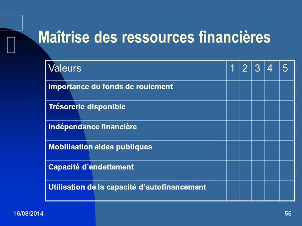 Maîtrise des ressources financières