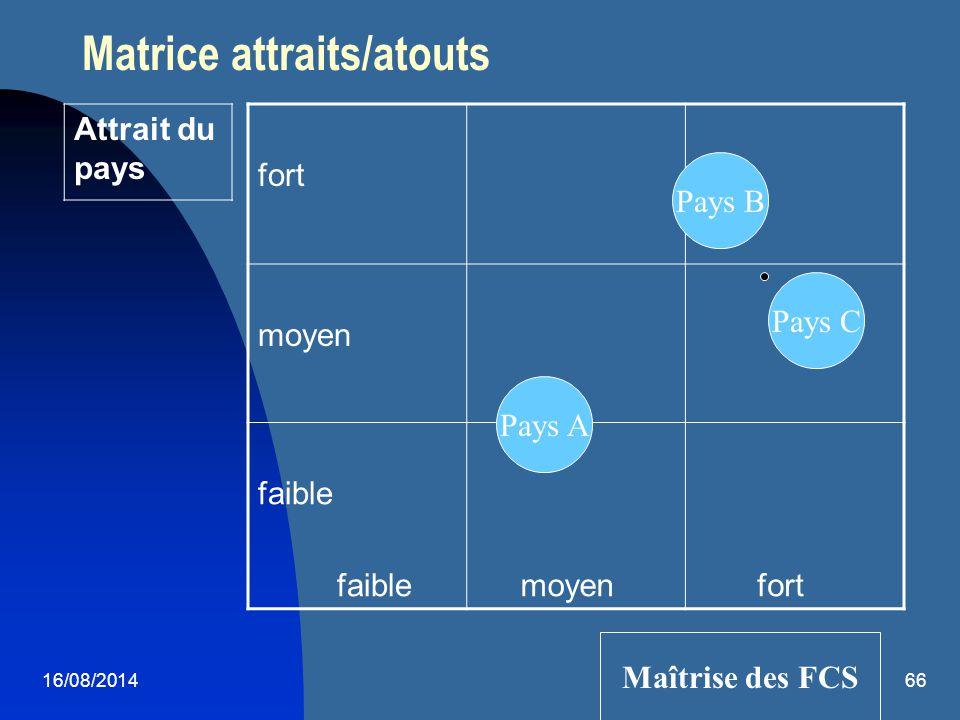 Matrice attraits/atouts