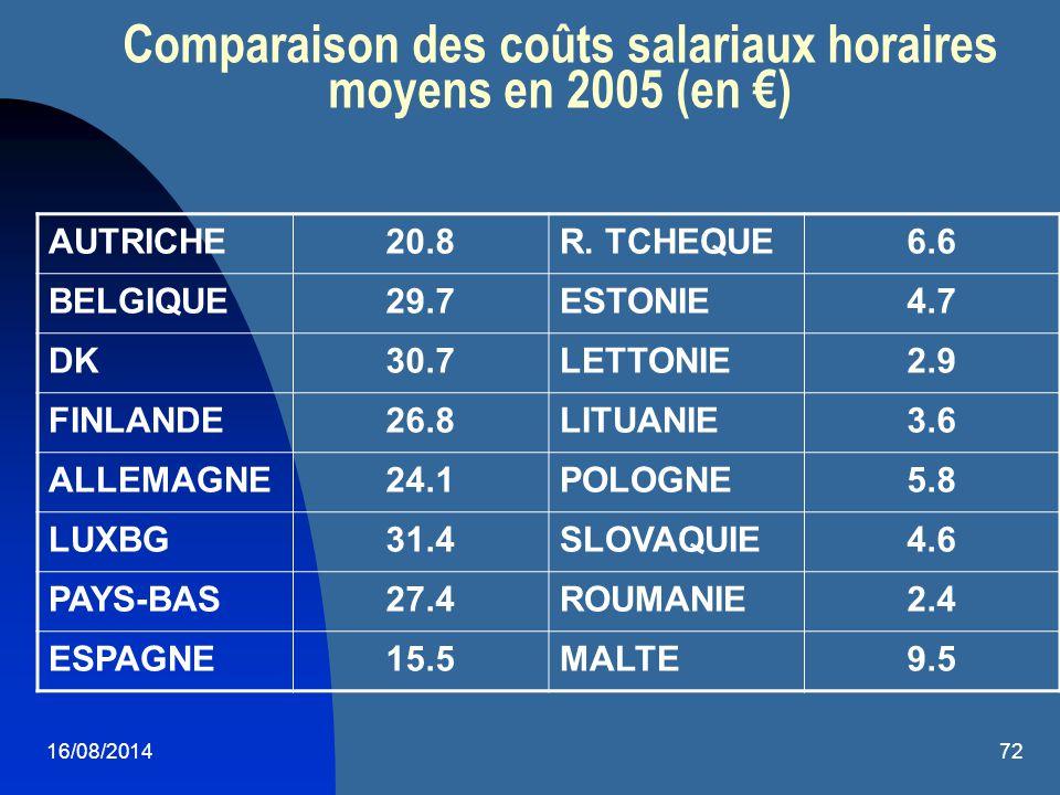 Comparaison des coûts salariaux horaires moyens en 2005 (en €)