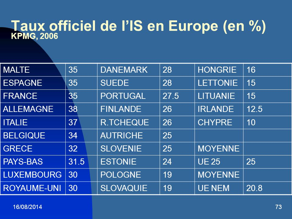 Taux officiel de l'IS en Europe (en %) KPMG, 2006