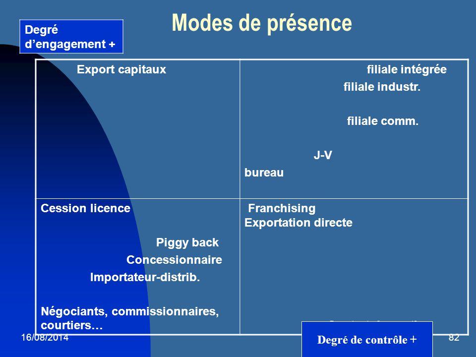 Modes de présence Degré d'engagement + Export capitaux