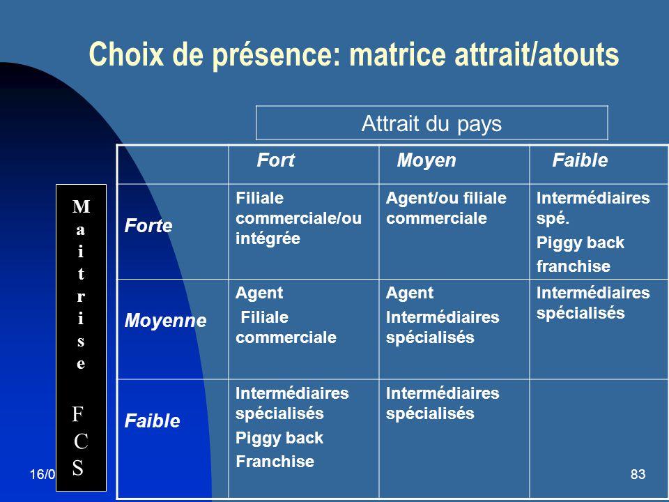 Choix de présence: matrice attrait/atouts