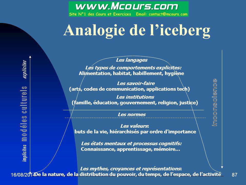 Analogie de l'iceberg Les langages
