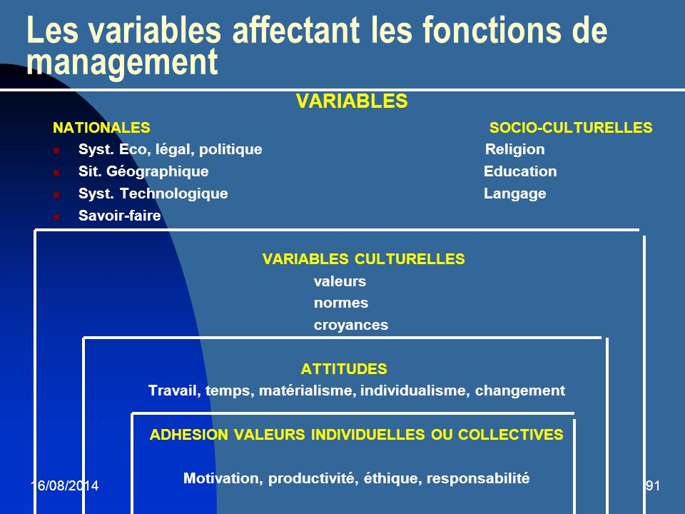 Les variables affectant les fonctions de management