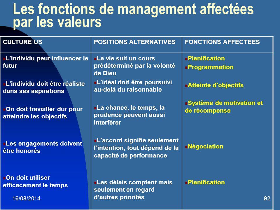 Les fonctions de management affectées par les valeurs