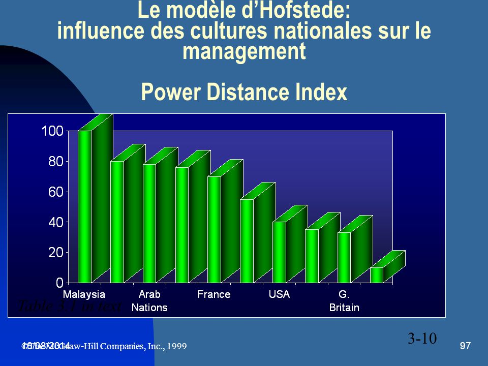 Le modèle d'Hofstede: influence des cultures nationales sur le management Power Distance Index