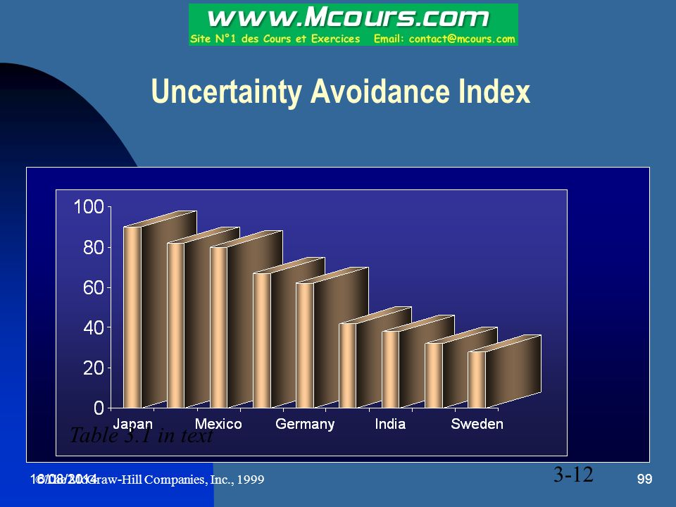 Uncertainty Avoidance Index