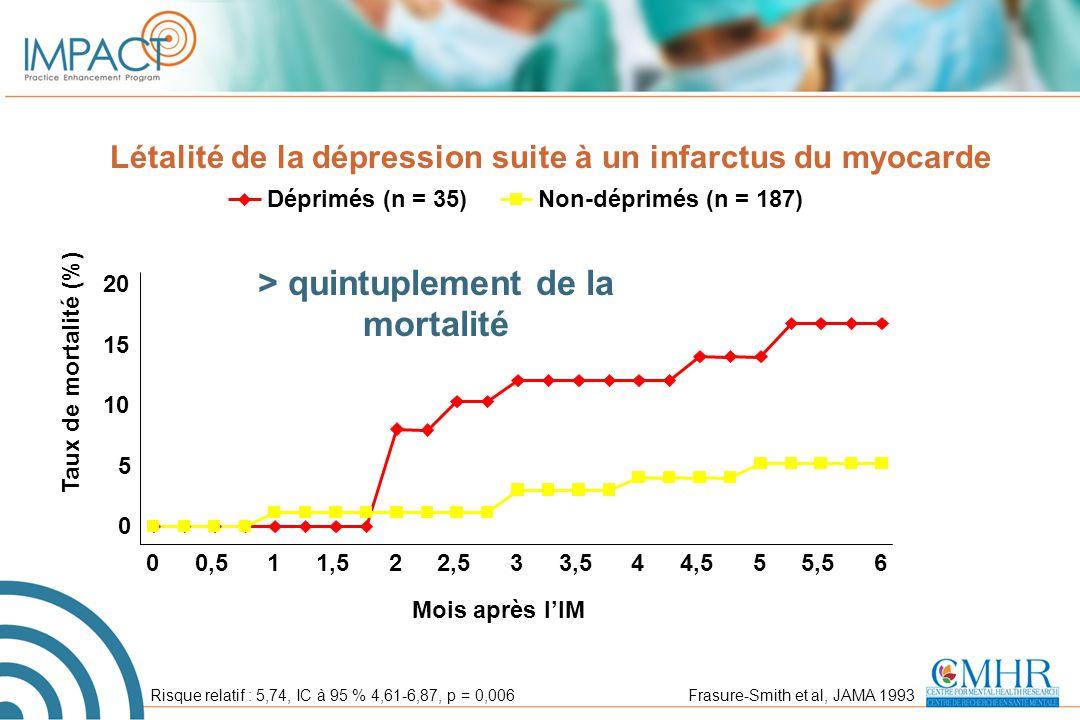 Létalité de la dépression suite à un infarctus du myocarde