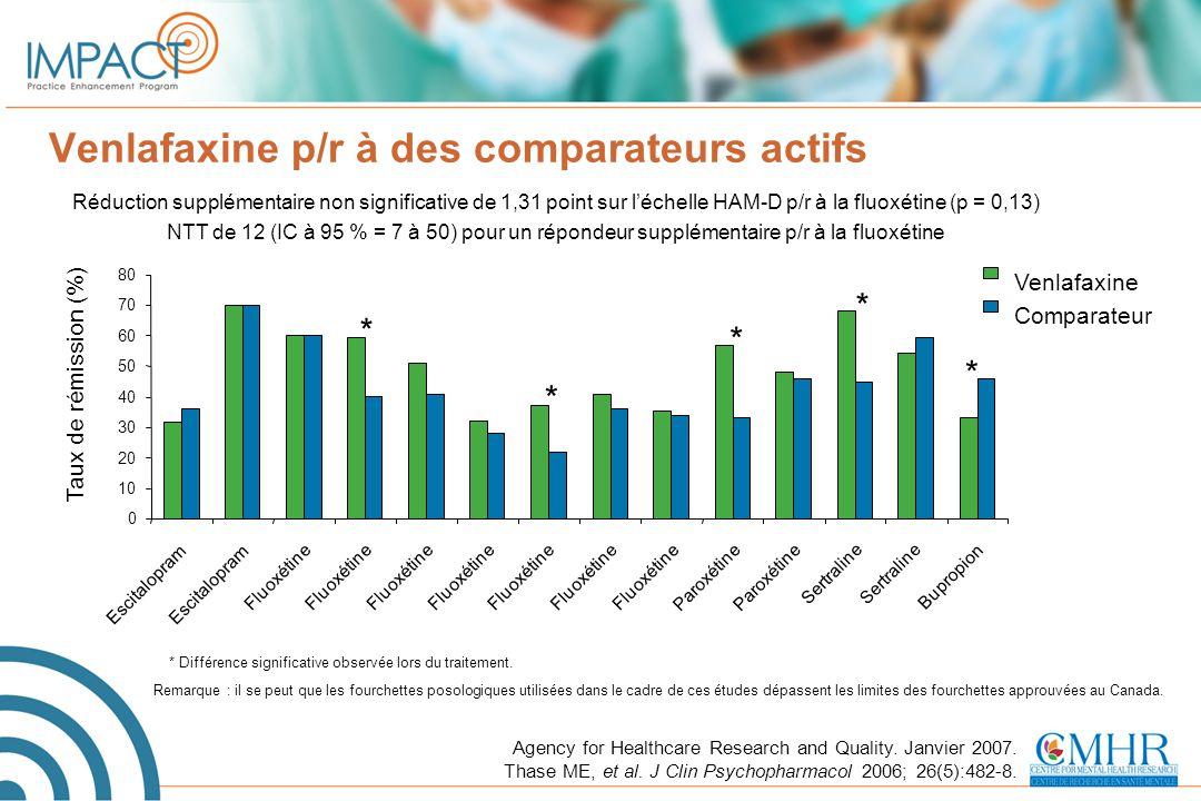 Venlafaxine p/r à des comparateurs actifs
