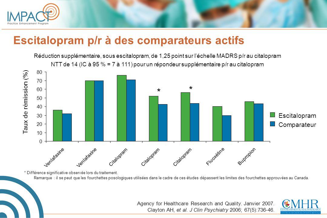 Escitalopram p/r à des comparateurs actifs